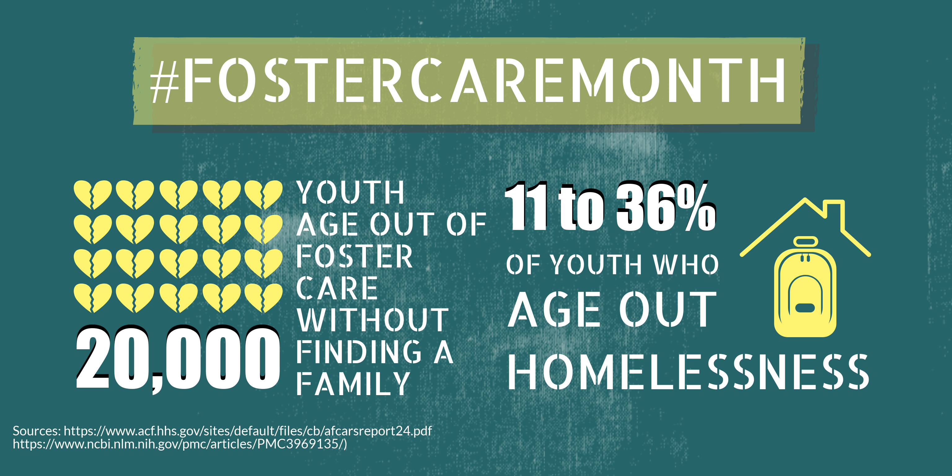 Infographic: 20,000 youth age out of foster care each year. 11-36% will become homeless.