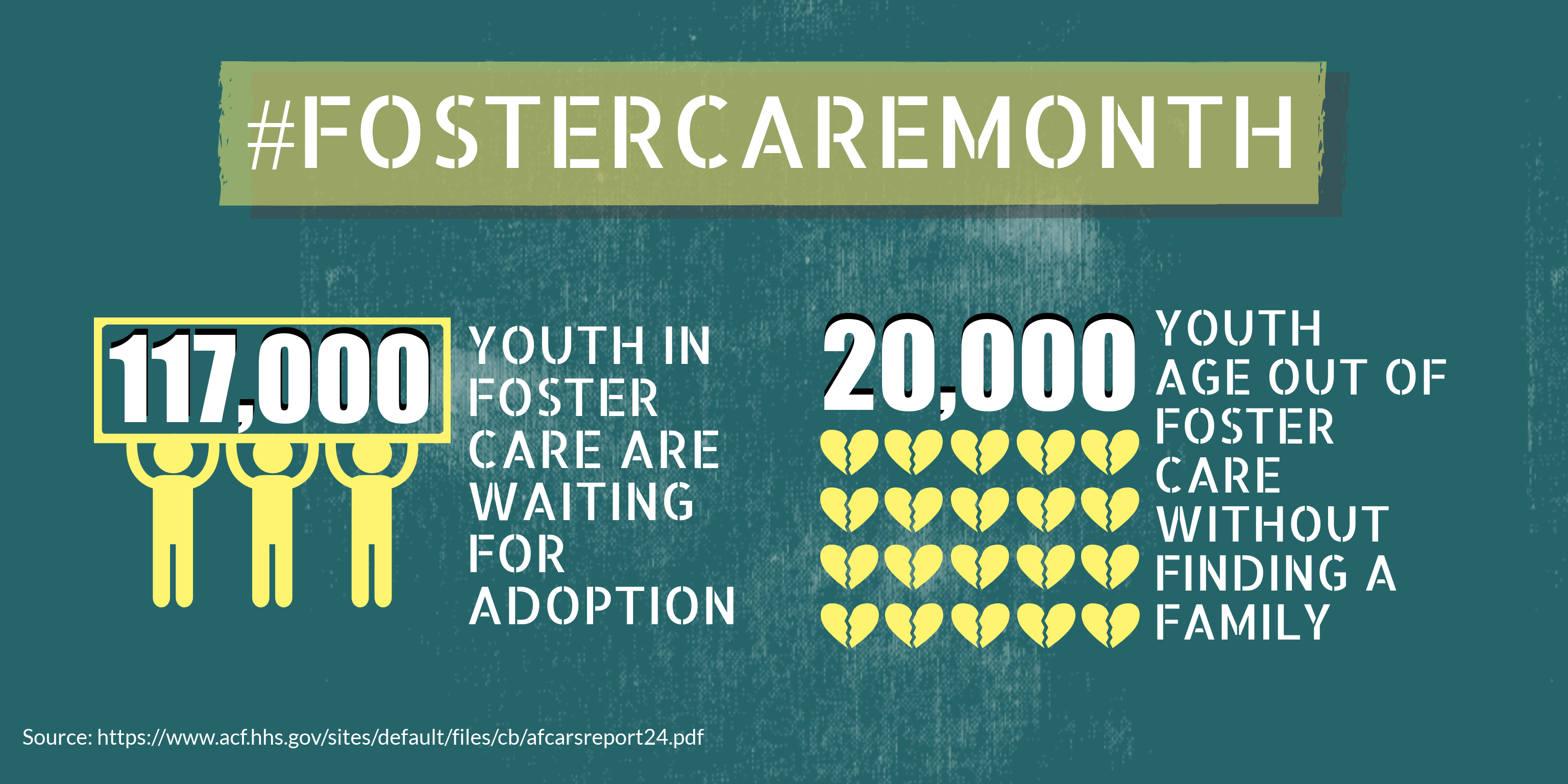 Infographics: 117,000 youth in foster care are waiting to be adopted. 20,000 will age out of foster care without a family.