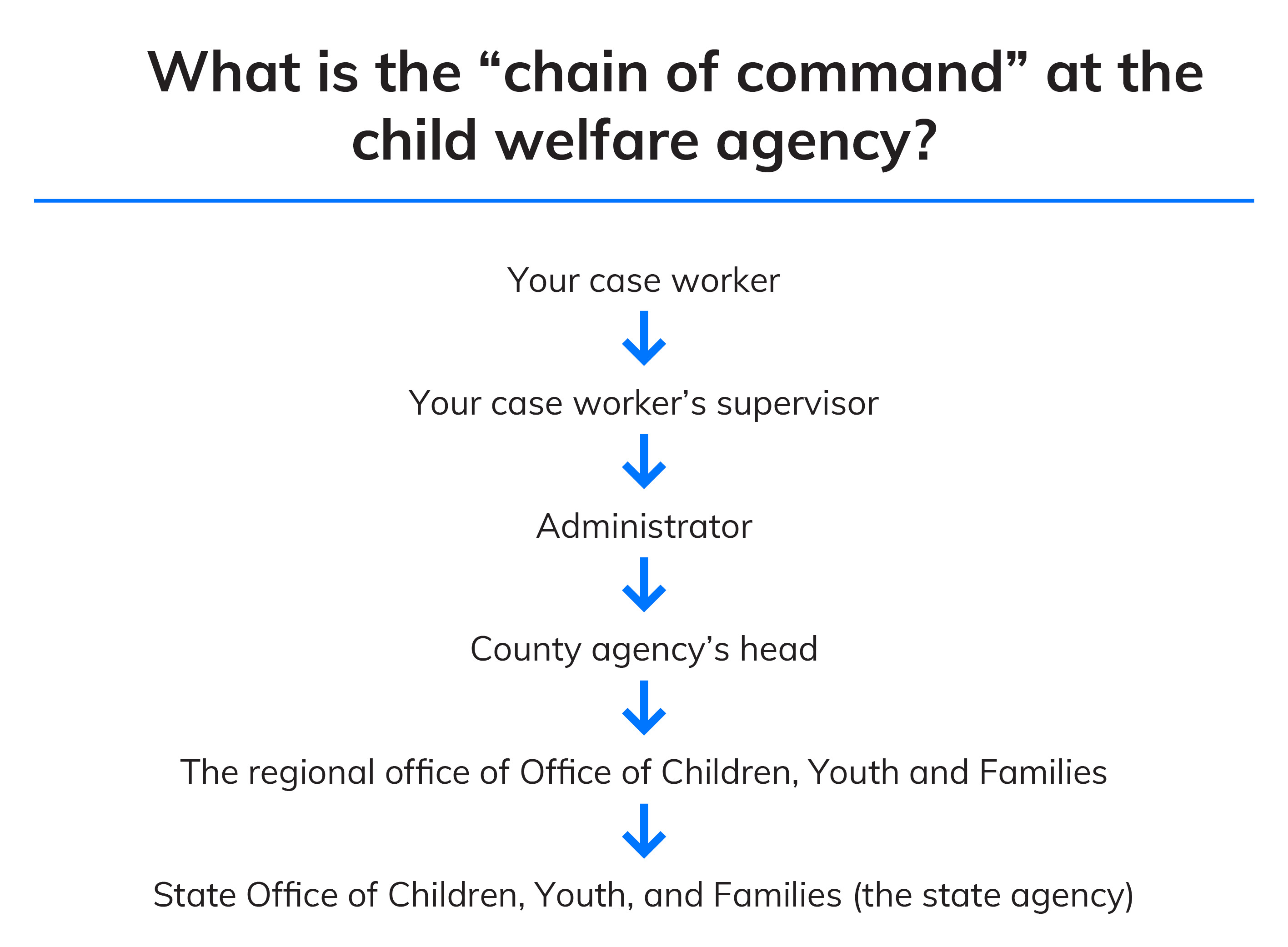Chart showing increasing chain of command from case worker to case worker's supervisor to administrator to county agency's head to regional office of the Office of Children, Youth, and Families to State Office of the Office of Children, Youth, and Families