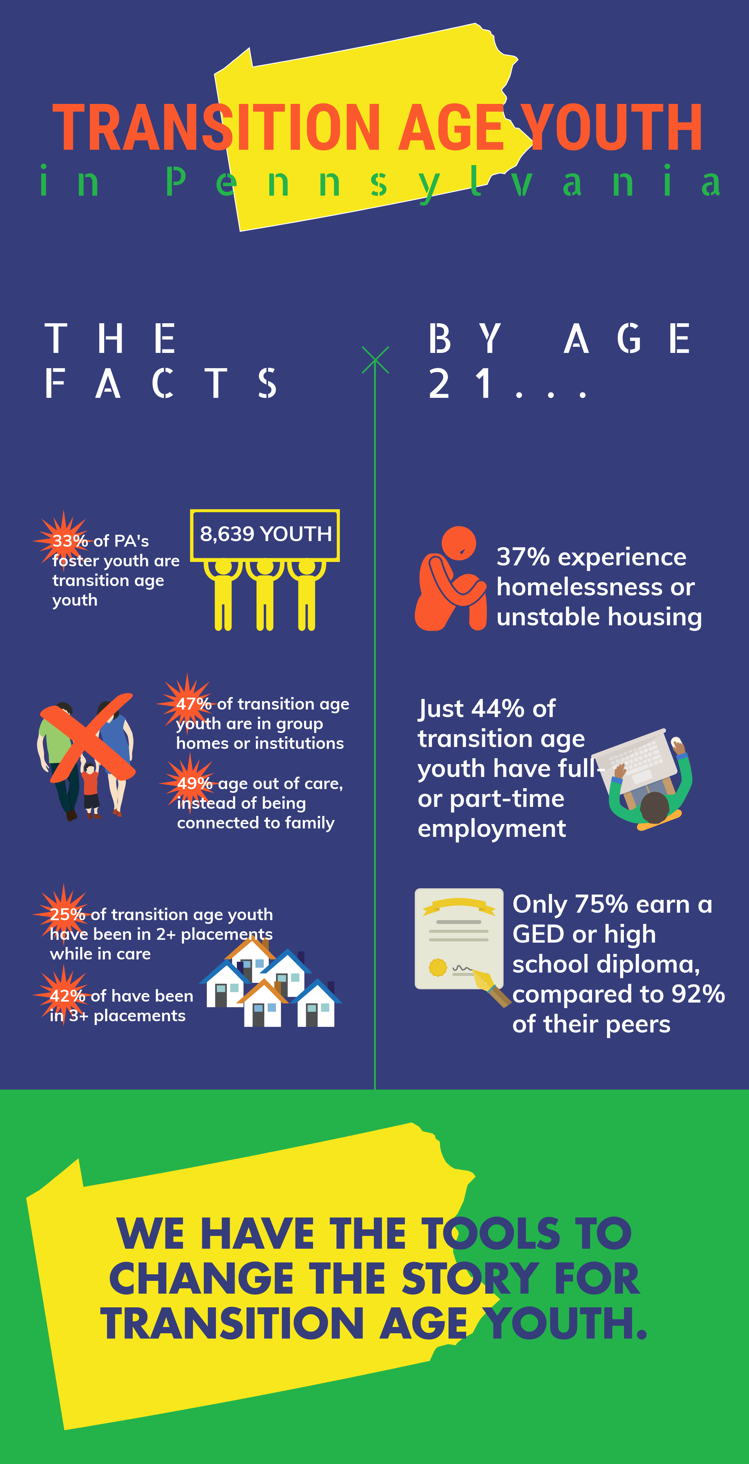 Infographic on PA foster youth statistics